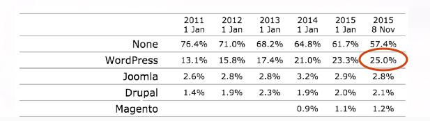 2016-01-03 00-19-00 Как WordPress в 2015 стал самой популярной платформой для создания сайтов   Теплица Социальных Технолог